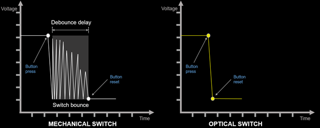 A graph depicting the lack of switch bounce on an optical switch, whereas a traditional switch will bounce and need an artificial debounce delay which adds to overall latency